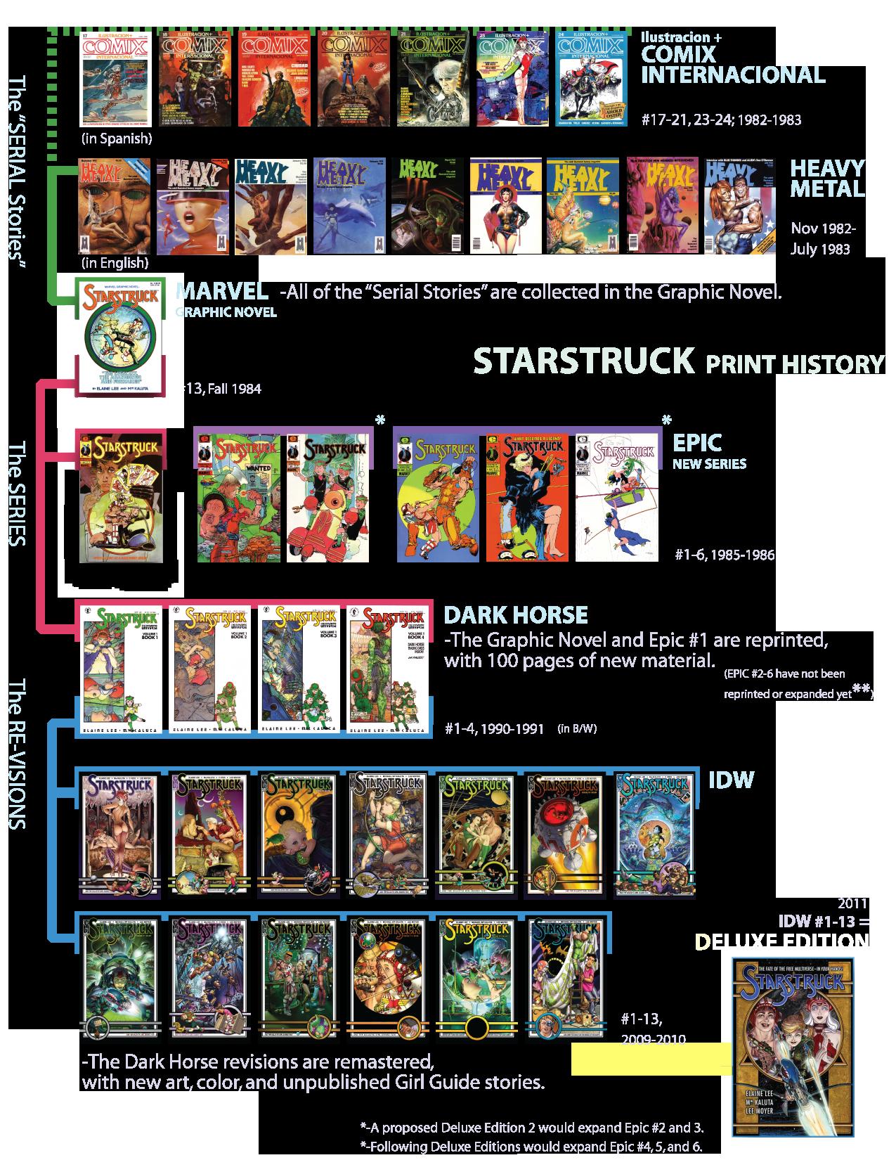 Starstruck Publication Chart